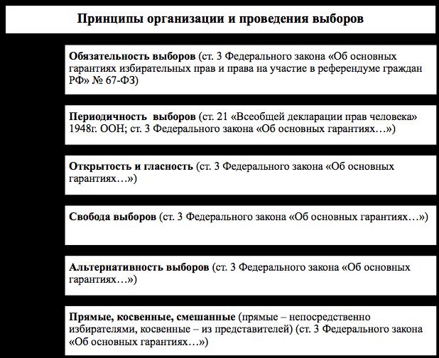 Схема гарантии избирательных прав граждан